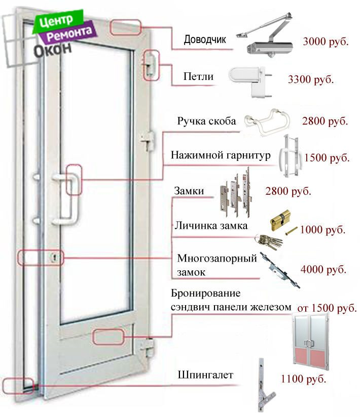 Ремонт входных пластиковых дверей в перми.